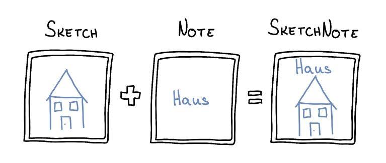 Sketchnotes an der Kaffeemaschine: Am 19. Juni Papier & Stifte mitbringen!